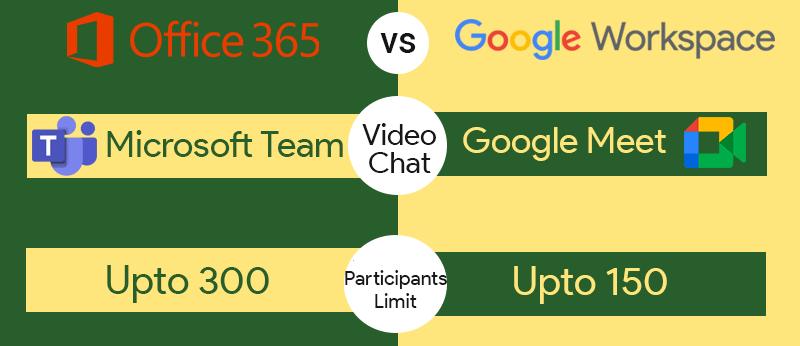 Google Meet vs Microsoft Team